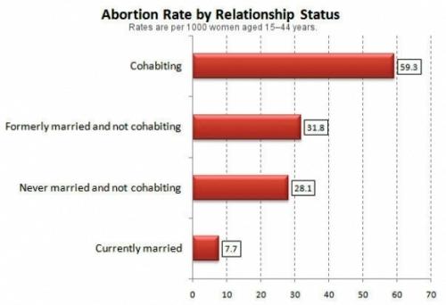 cohabitacion y aborto