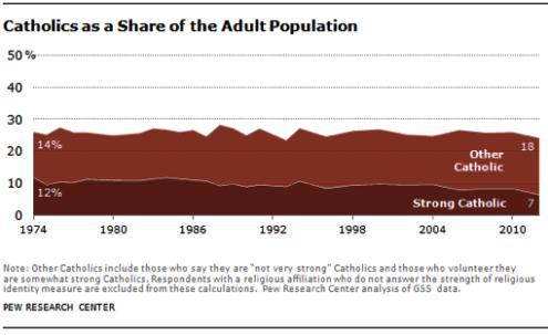 porcentaje de catolicos