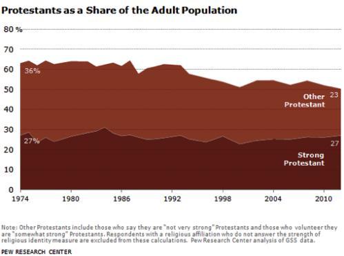 porcentaje de protestantes