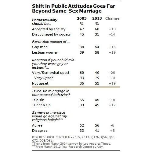 Escala de Actitudes hacia Lesbianas y Hombres