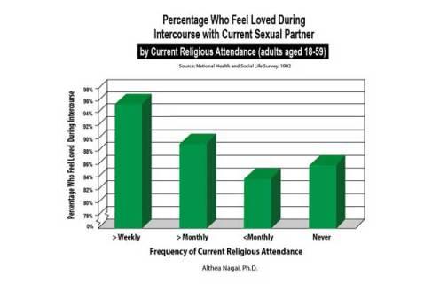buen sexo segun concurrencia a la iglesia