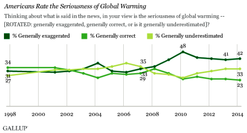 exageracion o no del calentamiento global