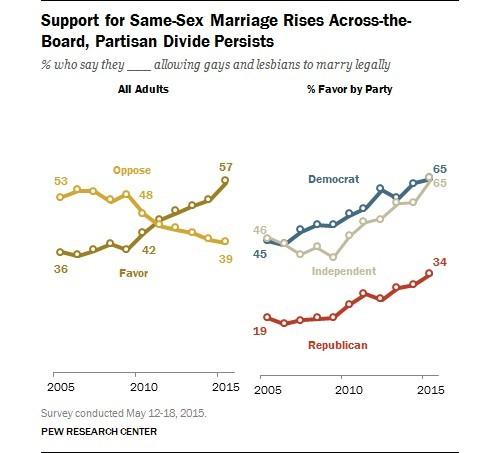 opinion publica del matrimonio gay en eeuu