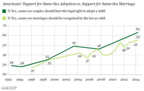 grafica sobre la adopcion por parejas homosexuales gallup