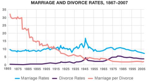 matrimonio y divorcio en eeuu