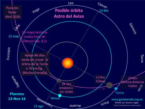 181019_Esquema_orbital