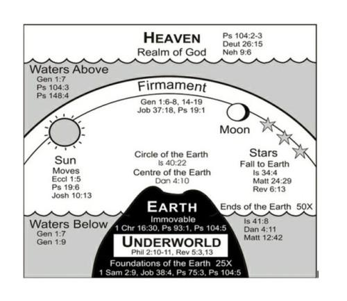 cosmologia hebrea 6