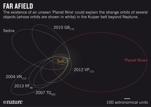 orbita del planeta 9