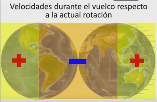fuerzas de gravedad en distintas partes del mundo yague