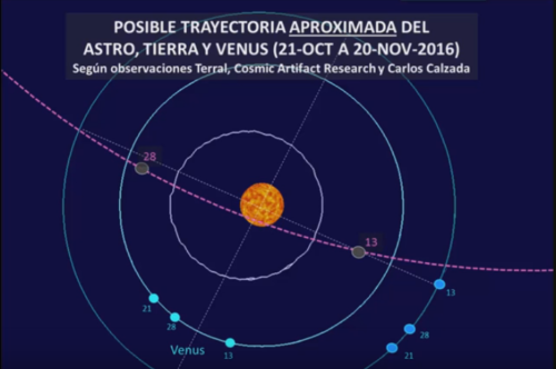 prediccion de fechas del aviso de yague en mapa estelar
